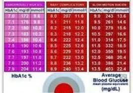 A1c To Eag Conversion Chart Interpretive Blood Sugar Scale Conversion Hga1c Conversion