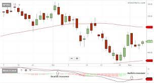 Show Technical Chart Of Trident Ltd Stocks To Buy Infosys Kwality Dixon Among 30 Stocks Ready