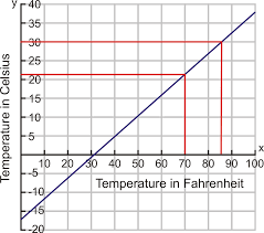 Chart Fahrenheit Vs Celsius Problem Solving With Linear Graphs Read Algebra Ck