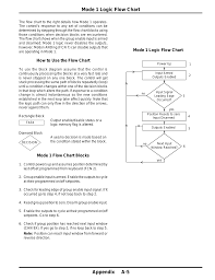 Series Flow Chart Mode 1 Logic Flow Chart Mode 1 Logic Flow Chart Appendix A