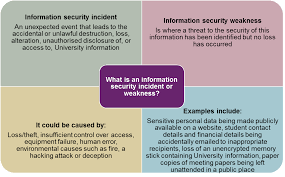 Information Governance Reporting An Information Security