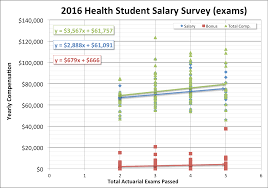 actuary salary survey dw simpson global actuarial recruitment salaries along the highest demand for experienced actuaries the implementation of the affordable care act the demand for health actuaries