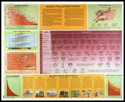 Pollution Chart Images Noise Pollution Chart Scarfo Productions