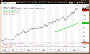 Facebook Chart Stock Facebook Fb Stock Chart Negative In Aftermath Of Fake