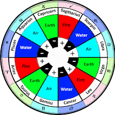 The Astrological Signs Element