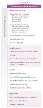 Design Verification Process Design Verification Validation