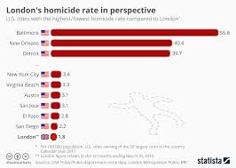 New York Crime Rate Chart Chart Londons Homicide Rate In Perspective Statista