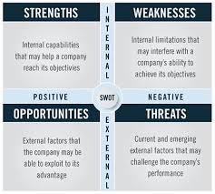 Swot Anaysis Sharpen Your Brand Strategy With A Swot Analysis Hanlon Creative