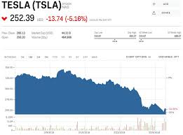 Tesla Stock Price Chart Tesla Is Falling After Elon Musk Jokes About The Company