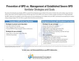 Severe Bpd Ventilator Strategies A Quick Guide