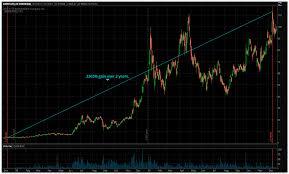 Thinkorswim Bitcoin Chart Cryptocurrencies Many Similarities To Dot Com Bubble