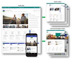 Sharepoint Website Examples 11 New Ways To Wow Users With Your Sharepoint Intranet
