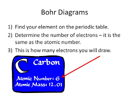 Periodic Table Study Guide How to Draw Bohr Diagrams. - ppt download