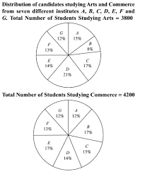 Study Chart For Students How Many Students Are Studying Commerce From Institutes