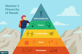 Maslow Hierarchy Of Needs The 5 Levels Of Maslows Hierarchy Of Needs
