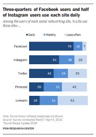 Social Media Comparison Chart Global Social Media Research Summary 2019 Smart Insights