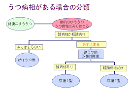 Find out what's happening in 双極性障害 meetup groups around the world and start meeting up with the ones near you. Https Www Secretariat Ne Jp Jsmd Gakkai Shiryo Data Bd Kaisetsu Ver9 20180730 Pdf