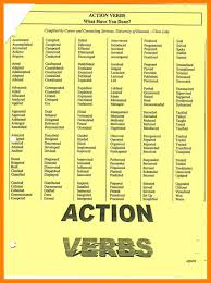 10 Action Verbs List Action Verbs For Resume Resume Samples
