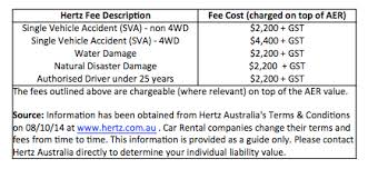 Accident Damage Excess Guide For Hertz Australia Hiccup