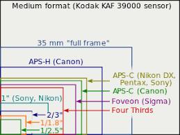Dslr Sensor Size Chart Image Sensor Format Wikipedia