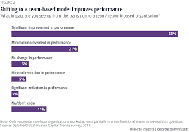 Team Based Organizations And Cross Functional Collaboration