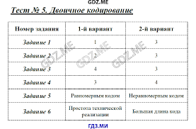 ГДЗ контрольные работы по информатике класс Масленикова Измерение информации Итоговая контрольная работа за 7 класс Тест 7 Основные компоненты компьютера и их функции Тест 8 Персональный компьютер Тест 9