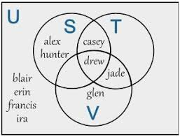 4 Set Venn Diagram How To Do Venn Diagram Problems Prettier Unit 1 Section 4 Set
