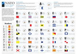 The nato phonetic alphabet, more accurately known as the international radiotelephony spelling alphabet and also called the icao phonetic or icao spelling. Nato Phonetic Alphabet Codes Signals Coolguides