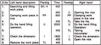 Simo Simultaneous Motion Cycle Chart Meaning Method To