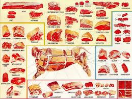 The Healthy Butcher Roasting Chart Danish Meat Chart In 2019 Meat Salad Healthy Meat Recipes