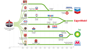Chevron Organizational Chart 2018 Chart The Evolution Of Standard Oil