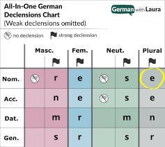 German Possessive Adjectives Your Essential Guide German