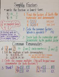 Image Result For Changing Common Denominator Anchor Charts