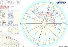 The Trump Inauguration Chart Uranus In Gemini Revisited