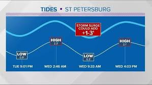 38 True To Life High Tide St Pete