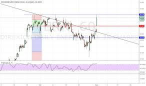 Erx Stock Price And Chart Amex Erx Tradingview