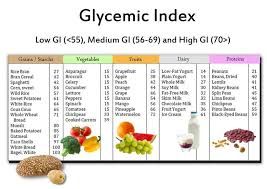 Glycemic Index Food List Chart Low Glycemic Foods Low