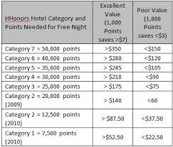 Spending Hhonors Points A Qualitative Analysis Part 3