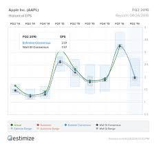 Apple Inc Stock History Chart What To Watch When Apple Inc Aapl Reports Earnings