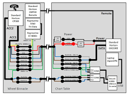 linking nmea instruments to pc running opencpn here is the wiring diagram from my boat