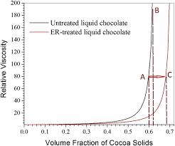 Viscosity Of Original Liquid Chocolate And The Viscosity Of
