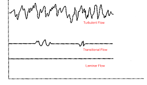 Classification Of Flows Laminar And Turbulent Flows