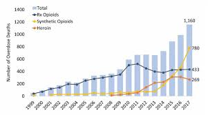 Kentucky Opioid Summary National Institute On Drug Abuse