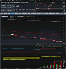 Uvxy Quote Stunning VIX And More Options On UVXY And SVXY Open Up New VIX ETP Trading