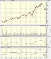 Wday Stock Chart Workday Stock Has Its Work Cut Out For Itself Realmoney