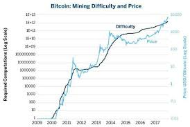 Mining Chart Bitcoin Difficulty All About Cryptocurrency Bitcoinwiki