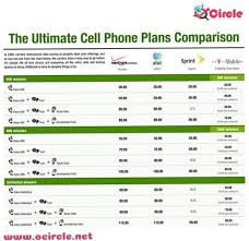 Cell Phone Plans Comparison Chart Cell Phone Plans Phone