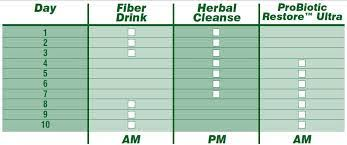 Advocare Cleanse Chart Advocare 10 Day Cleanse Dos And Donts