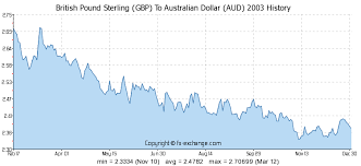 37 Matter Of Fact Pounds To Aud Chart