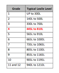 This Chart Shows The Typical Lexile Ranges For Each Grade